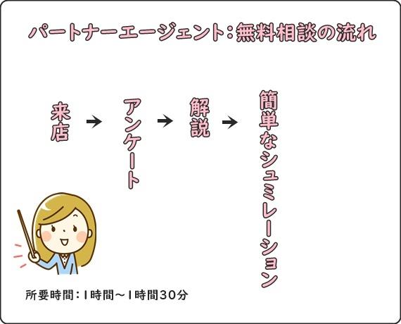 パートナーエージェント無料相談の流れ図説