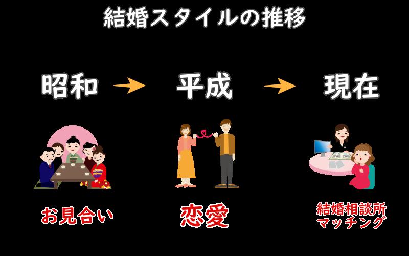 結婚スタイルの推移